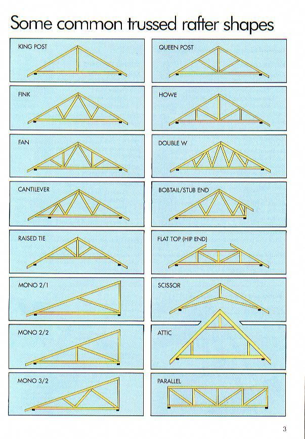 Roof Terminology Roofingguide Wood Roof Structure Roof Truss Design Roof Repair