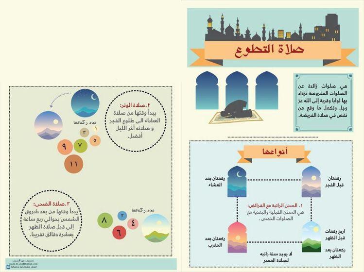 صلاة التطوع الصلاة Prayers Map Map Screenshot