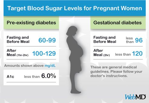 Blood Sugar Levels For Pregnant Women With Diabetes For