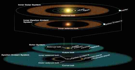 SOFIA confirma que sistema planetário próximo é semelhante ao nosso