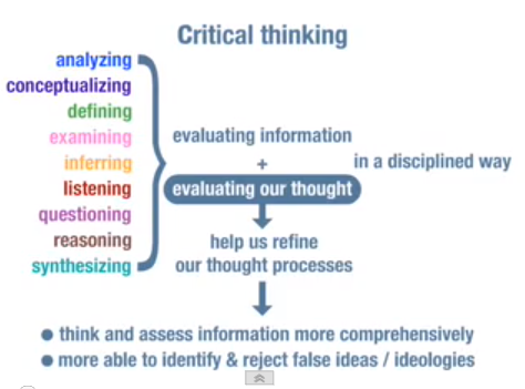 importance of critical thinking in schools Critical thinking is a term used by educators to describe forms of as higher education and job requirements become competitive, complex, and possibly at the expense of skills such as critical thinking that are vitally important for students to possess but far more challenging to measure.