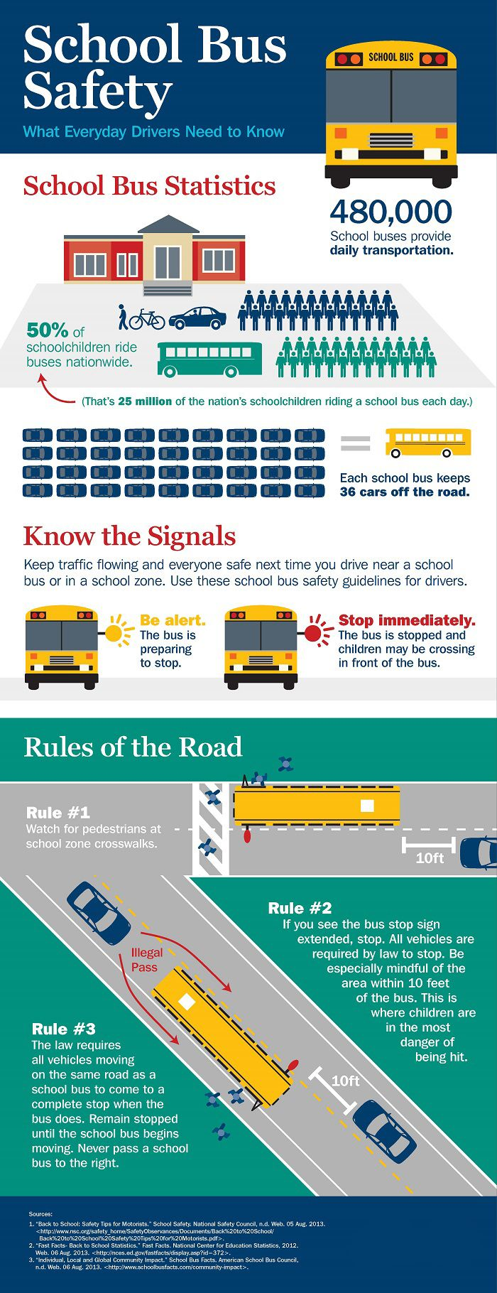 School Bus Safety Every Driver Should Know … School bus