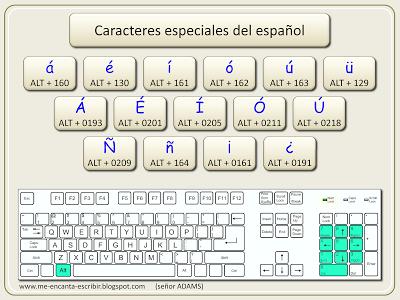 Me encanta escribir en español: ¿Cómo escribir los acentos en el ordenador?