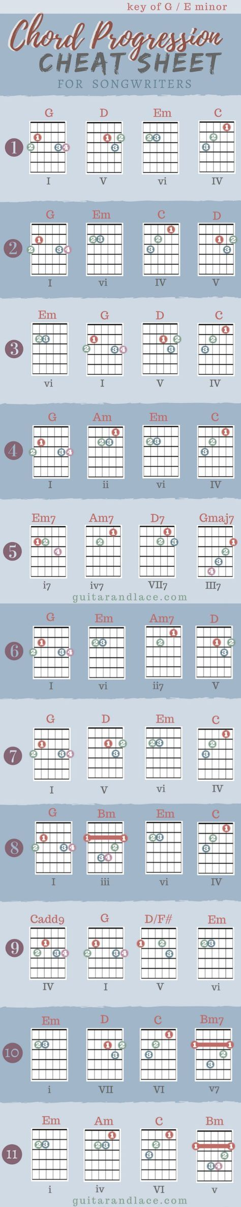 Songwriting Guitars Guitar Chord Progressions And Guitar Chords