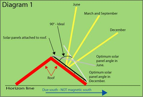 Tilting Solar Panels Solar Panel Installation Solar