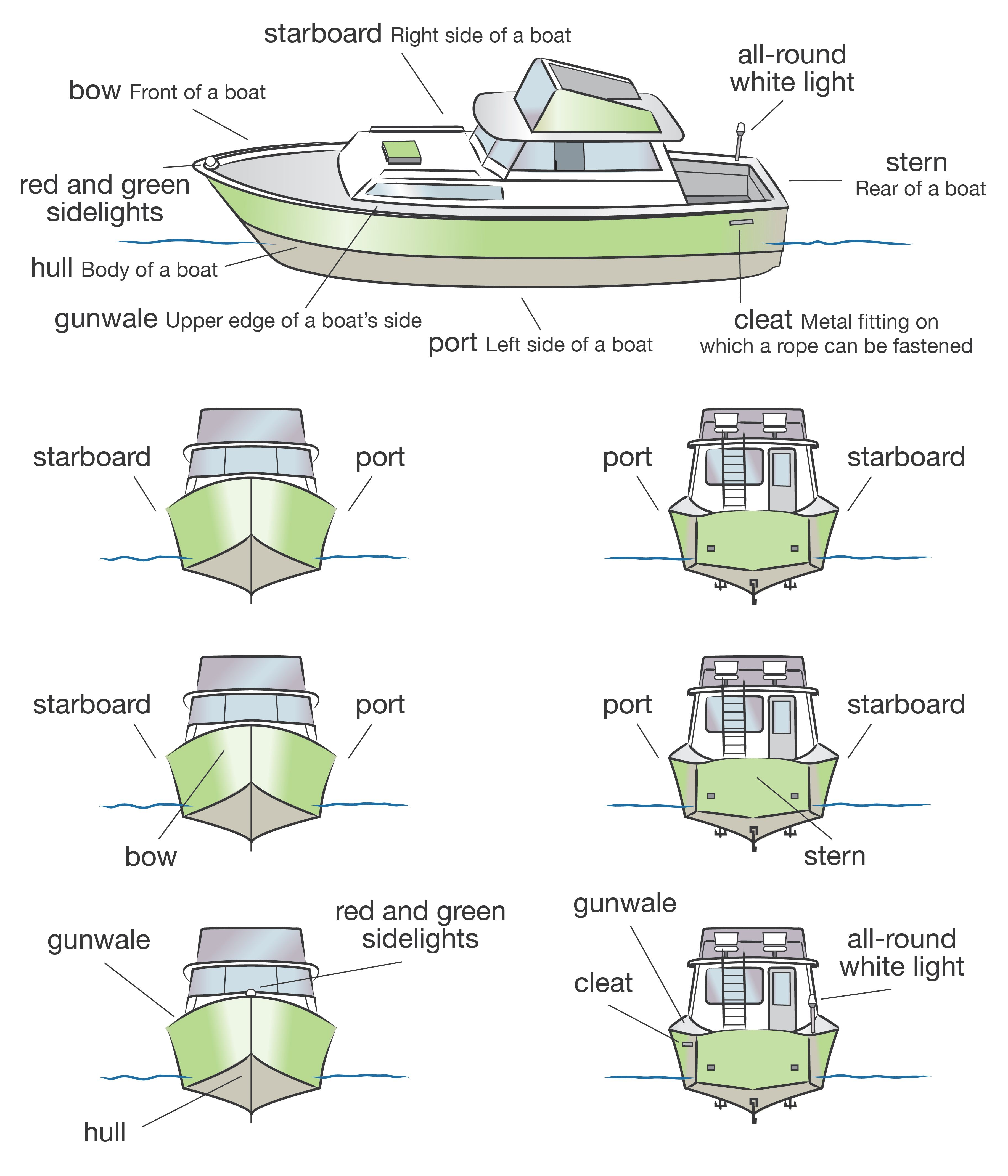 Boat Terminology Diagram.Pin On Boat License Course
