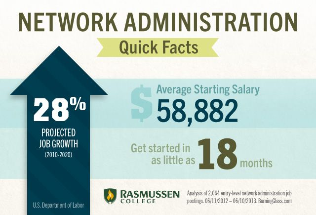 The FastTrack Guide To Becoming A Network Administrator Techjobs