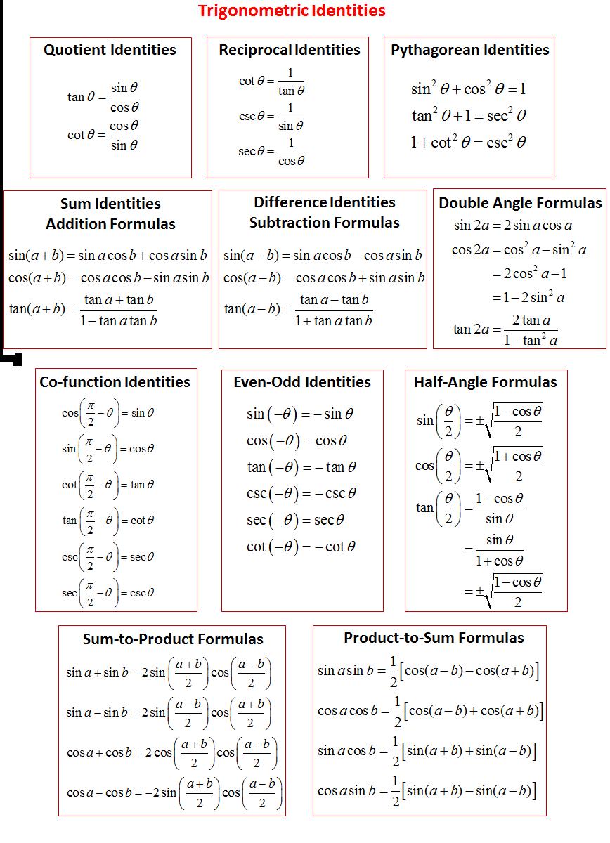 trigonometricidentitiespng 868 1200 math attack – Trigonometric Identities Worksheet