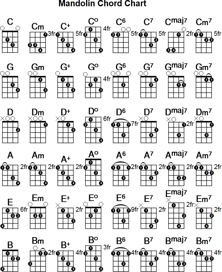 Printable Guitar Chords: Pin By Colleen Irven On Mandolin Chords In 2019