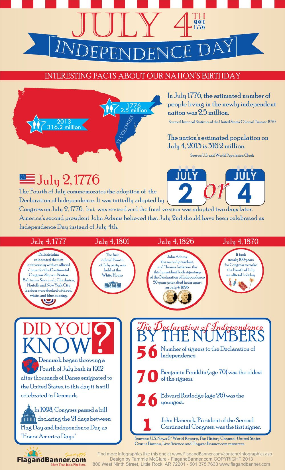 Interesting facts about American Independence Day from 1776 through today!  | Independence day july 4, Independence day, Independence day facts