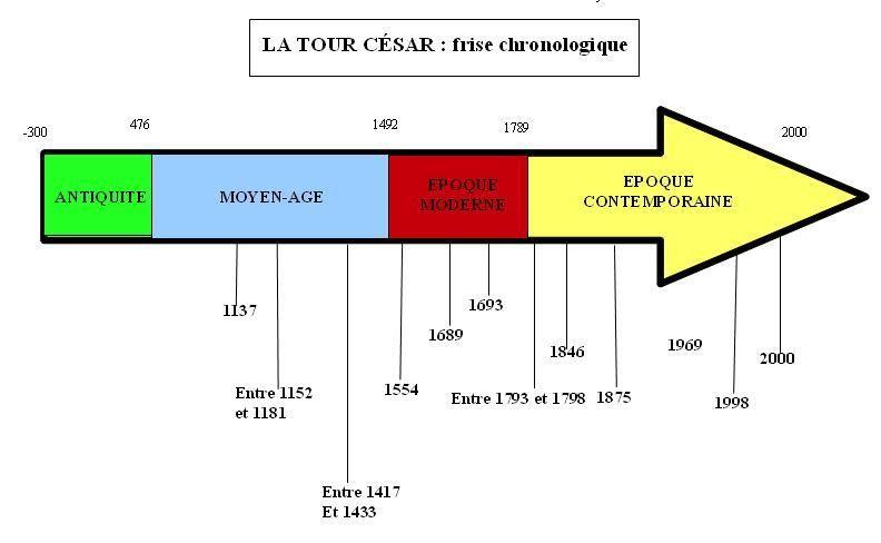 Séquence D Histoire La Frise La Chronologie Et Les 5