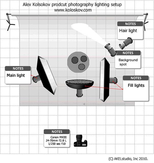 Lighting Setup For Product Photography Lamp