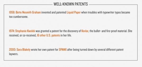 Women @ Work: Sound bites and statistics from women who lead.    Well-known Patents    (12 of 15; Sources on slide 15)