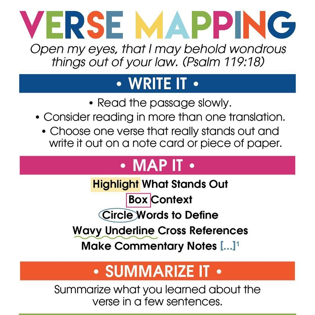 Here S A Look At My Updated Quick Reference Verse Mapping Card I Also Have A Verse Mapping