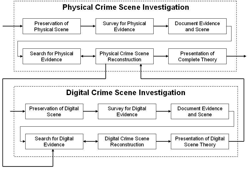 Chain Of Custody The Steps That Must Be Taken To Protect Evidence Chain Of Custody Criminology Forensic Science