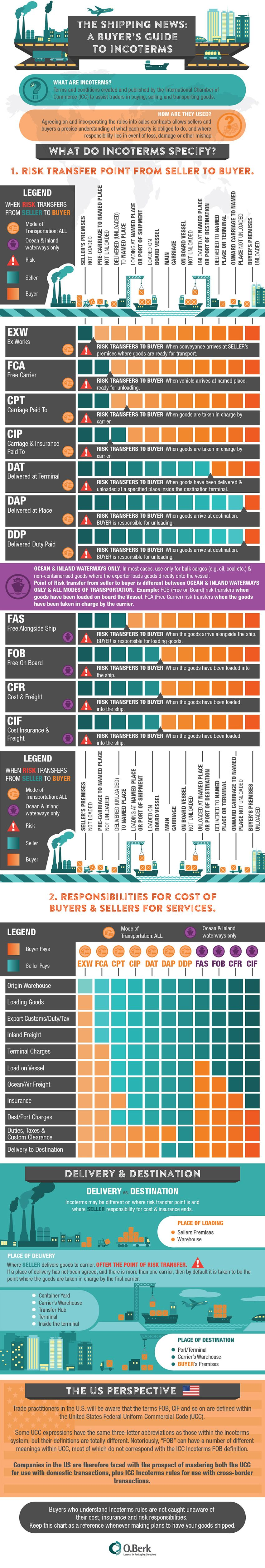 A Buyer S Guide To Incoterms With Images Import Business