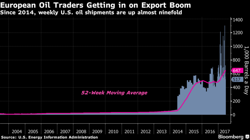 World's Top Oil Traders Bet American Shale Is Here to Stay