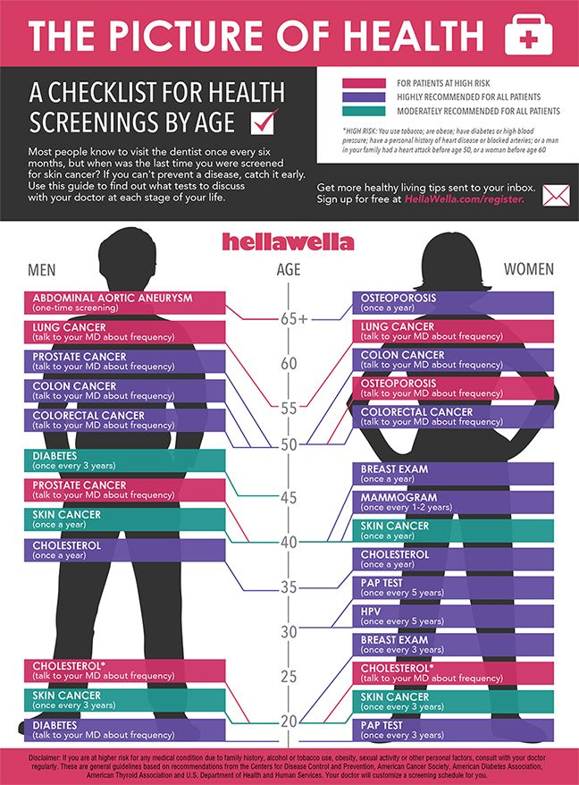 the picture of health  a checklist for health screenings