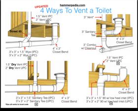 How To Plumb a Bathroom     with multiple       diagrams      Hammerpedia in 2019   Bathroom plumbing