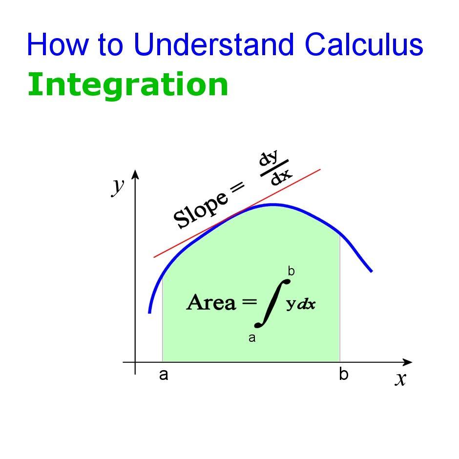 Ap calculus tutorial.