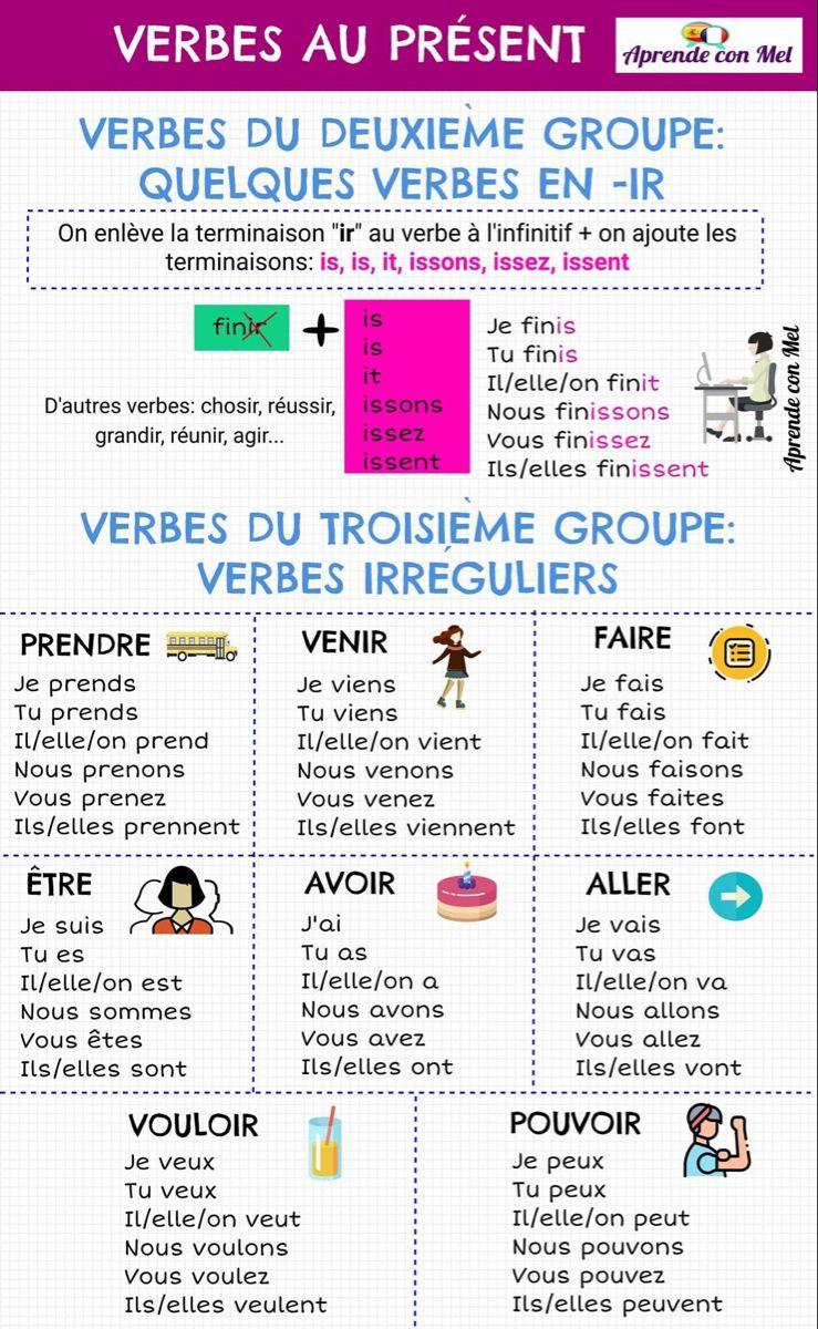 Epingle Sur Infographies Pour Le Cours De Fle