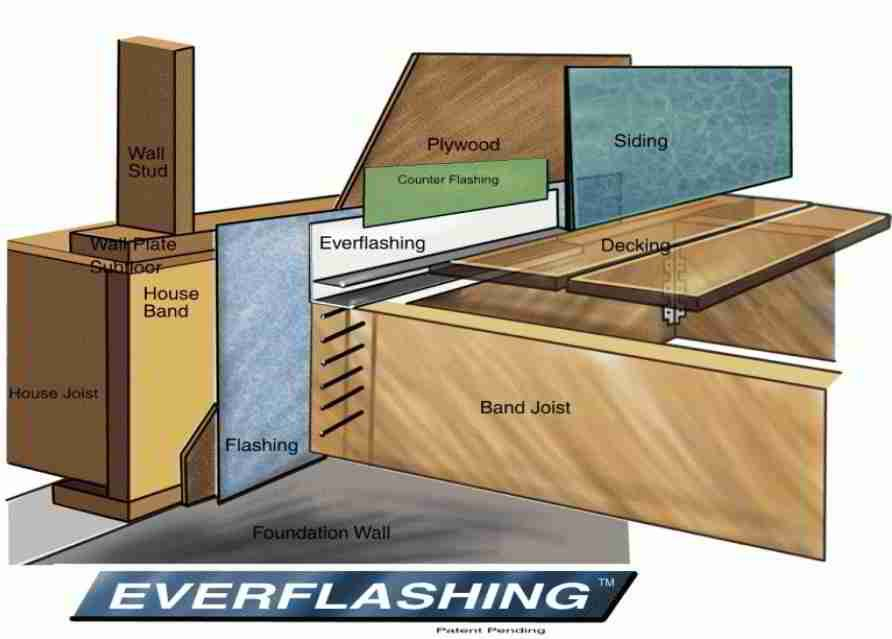 If Deck Flashing And Door Jamb Sealing Steps Are Omitted