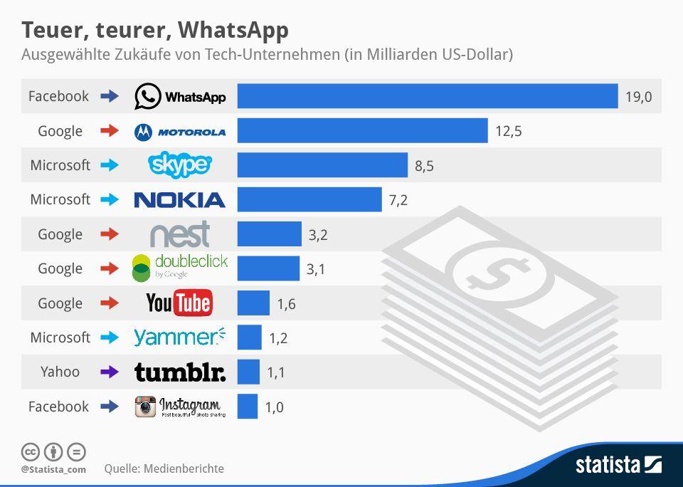 Infografik: Teuer, teurer, WhatsApp | Statista