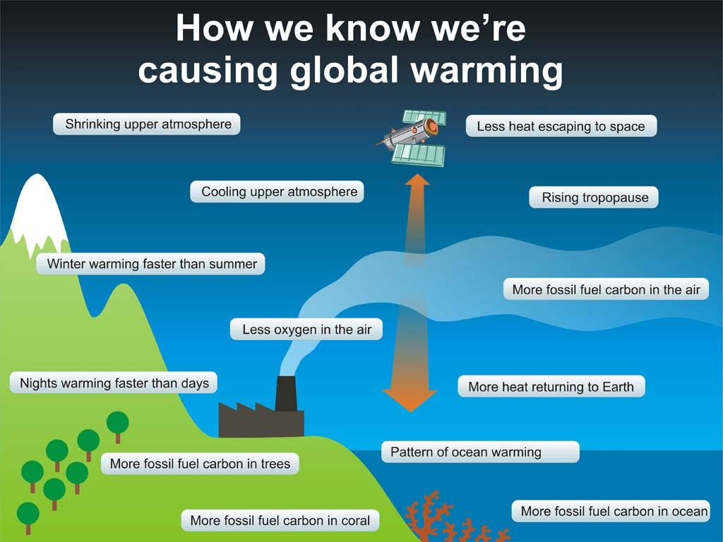 infographic how we know we re causing global warming climate how we know we re causing global warming by skeptical science the human anthropogenic fingerprint of climate change