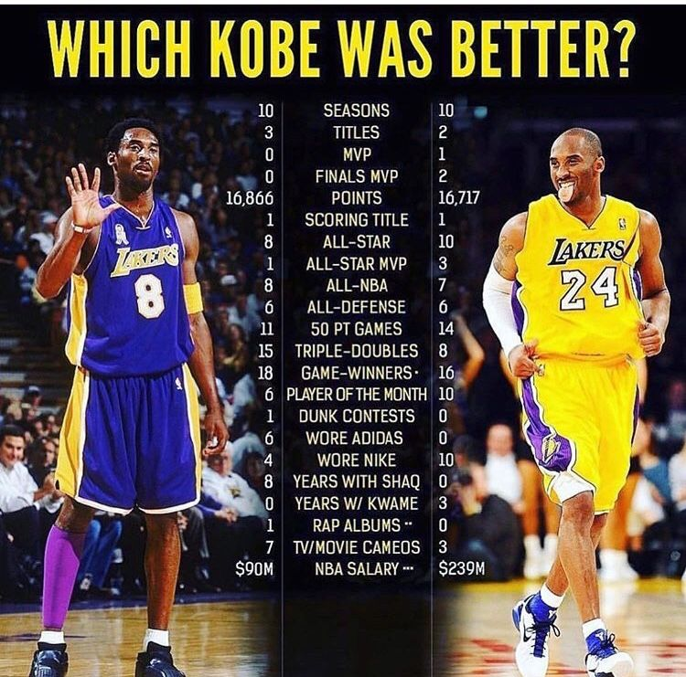 Pin By John Overstreet On Basketball In 2020 Basketball Players Kobe Winner