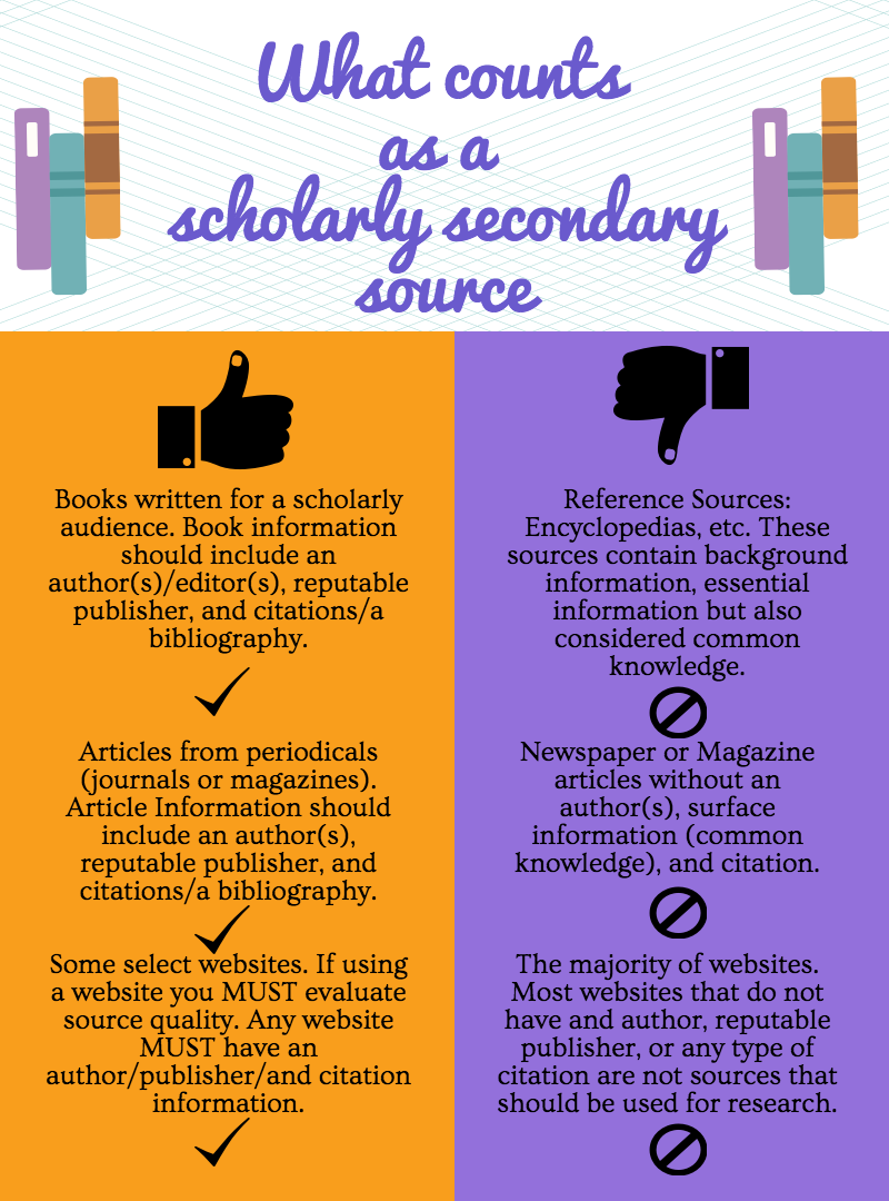 Pin By Ami Ewald Skentzos On Library Information Literacy Research Skills Research Paper Information Literacy