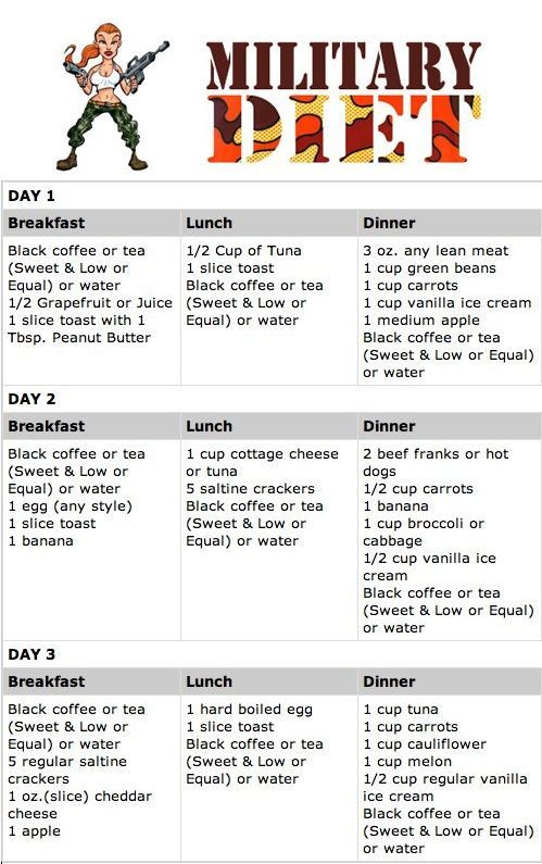 Military Diet Menu - 3 Day Diet Plan This is a great printable to ...