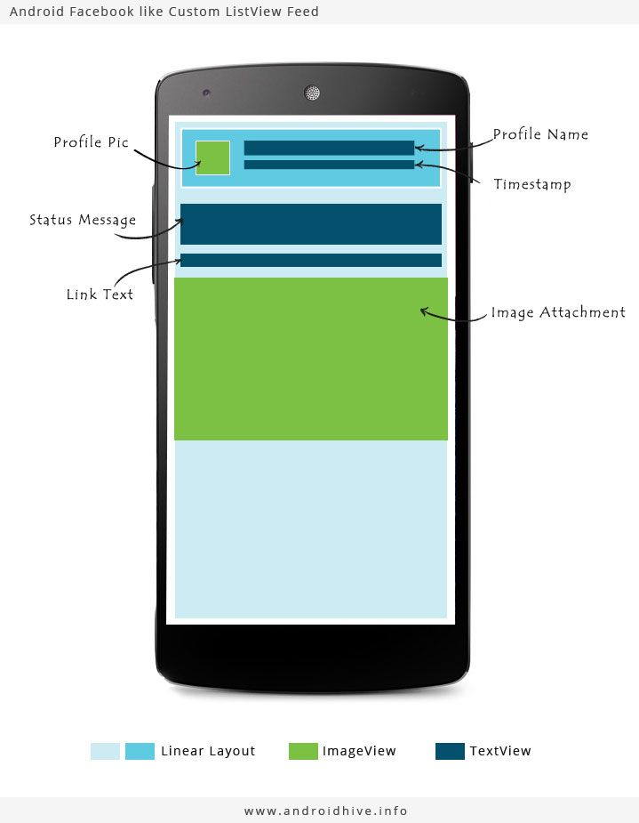 android facebook like list view layout | Android | Facebook