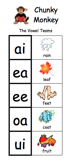 How To Transition Kids From Short Vowel Sounds To Long Vowels