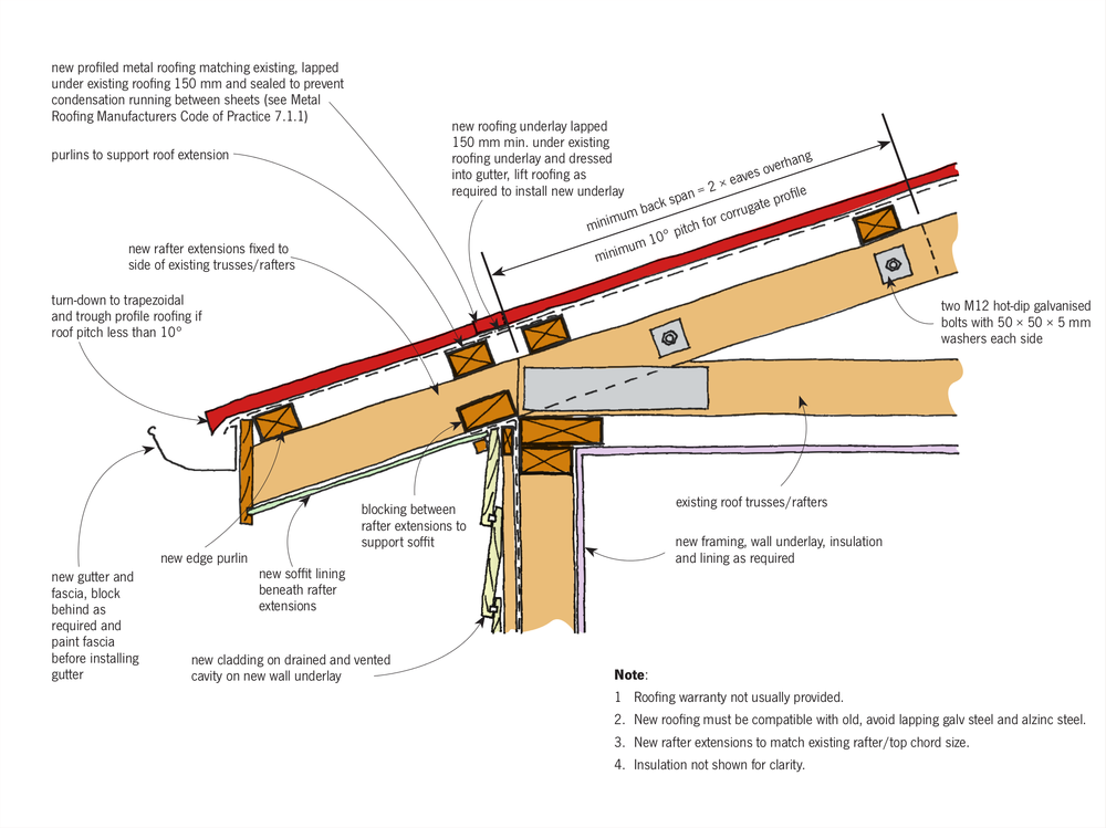 Building Regulations Roof Rafter Without Purlins