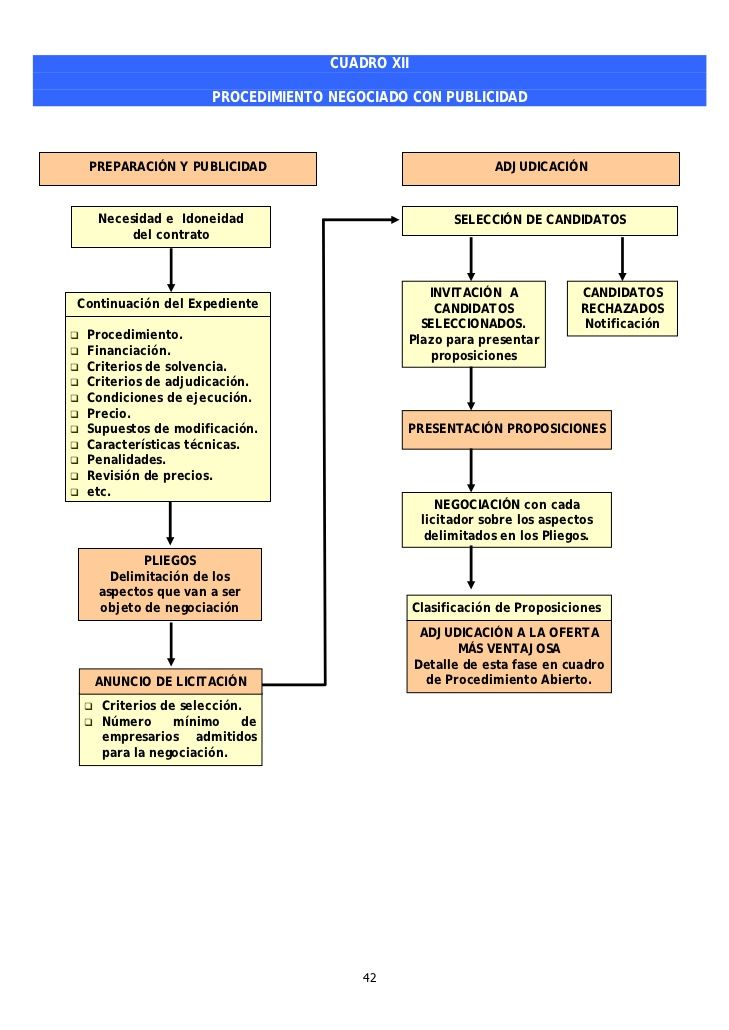 Cuadros Resumen Ley De Contratos Del Sector Público Periodic Table