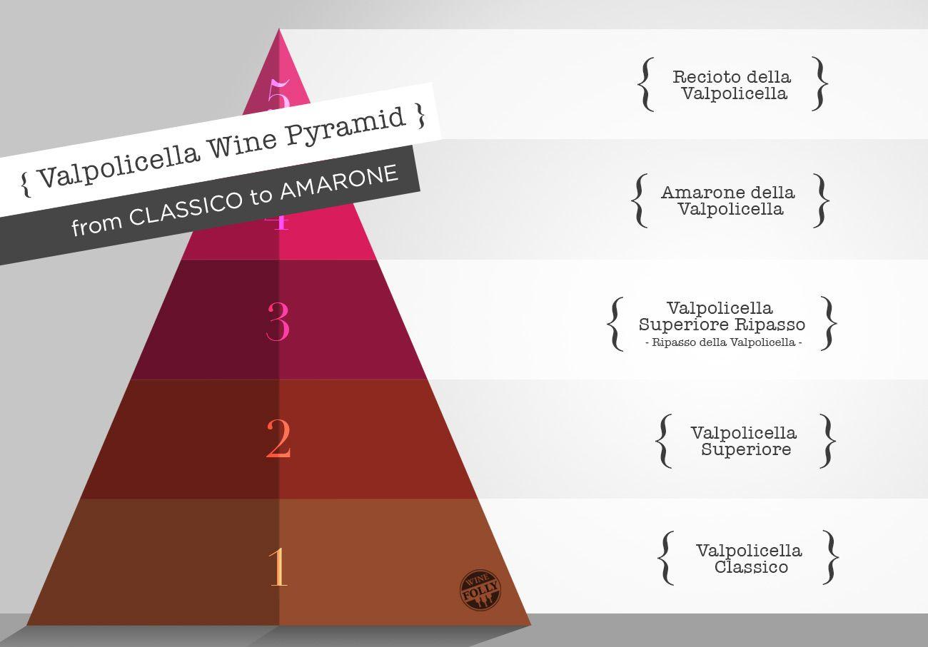 Value Tiers Of Valpolicella Wine From Classico To Amarone Amarone Wine Wine Folly Expensive Wine