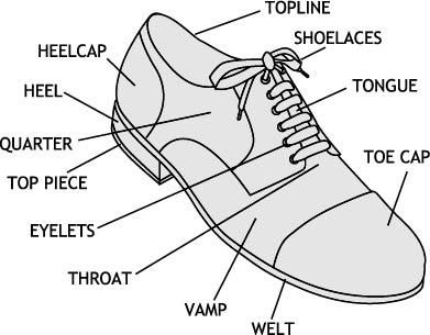 shoe glossary shoe diagram parts swing dresses etc in. Black Bedroom Furniture Sets. Home Design Ideas
