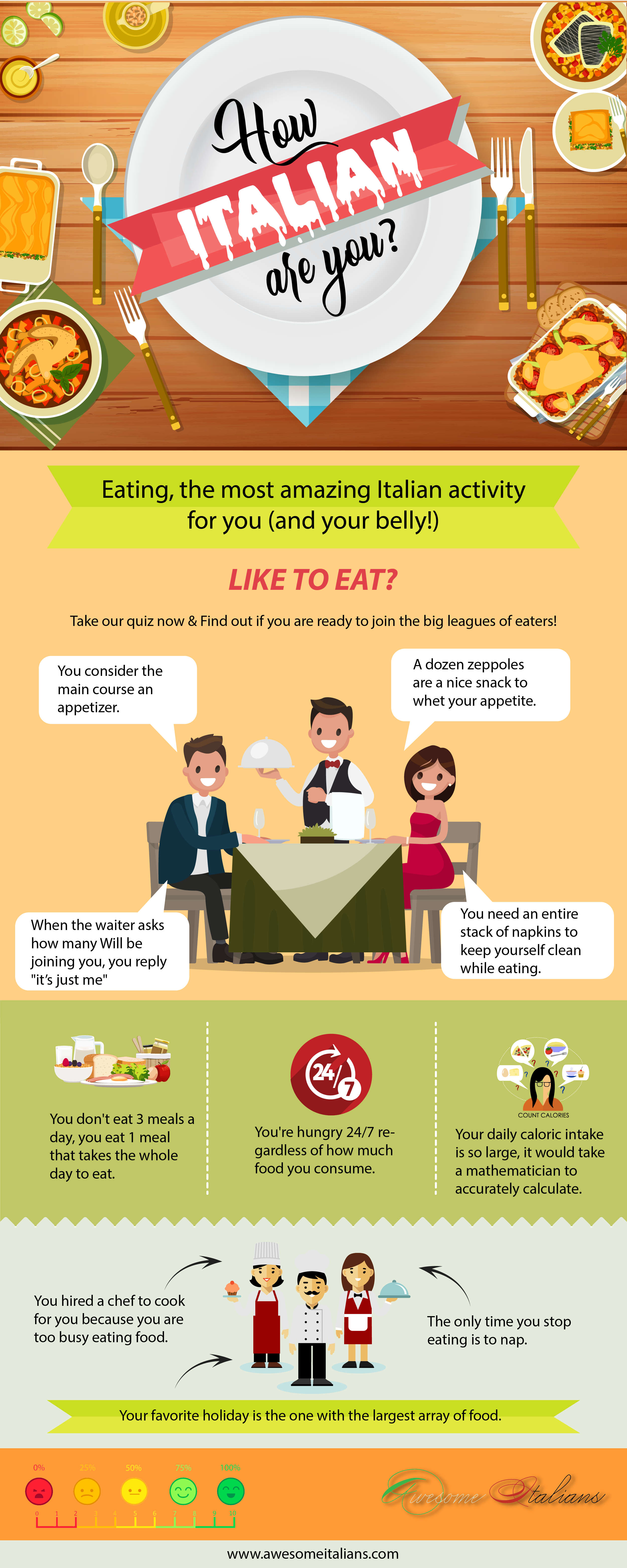 How italian are you