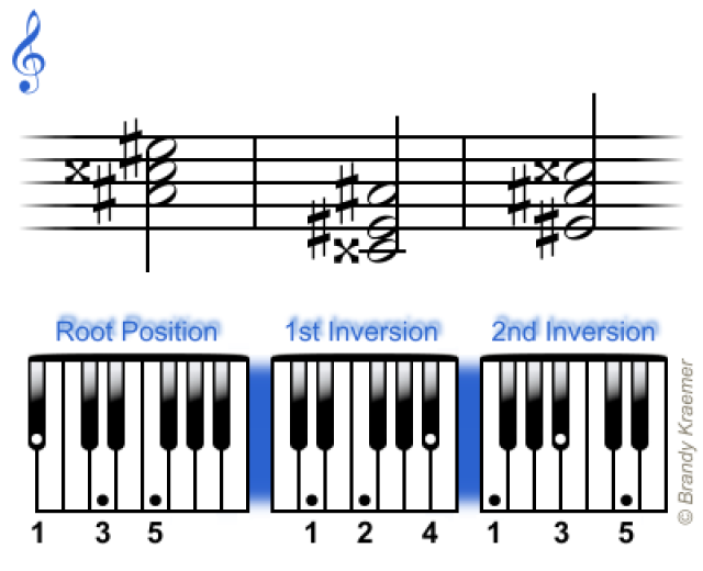 Easy Minor Chords For Piano Pianos