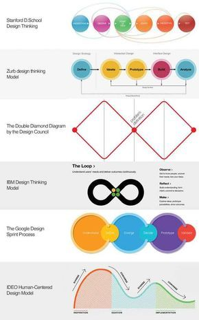 The different design thinking models.