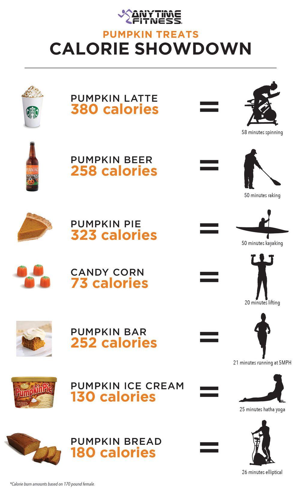 How long will it take to burn off those pumpkin treats