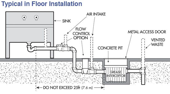 Image Result For Grease Trap Installation Industrial Office Design Floor Installation Sink Sizes