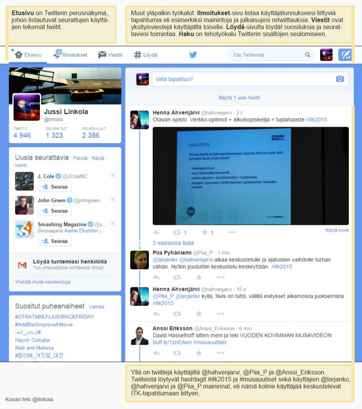 Kuva 2. Twitterin etusivunäkymä ja sen tärkeimmät ominaisuudet.