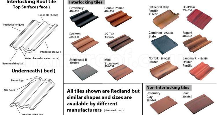 How Much Is It To Replace A Roof Tile In 2020 Concrete Roof Tiles Roof Shapes Concrete Roof
