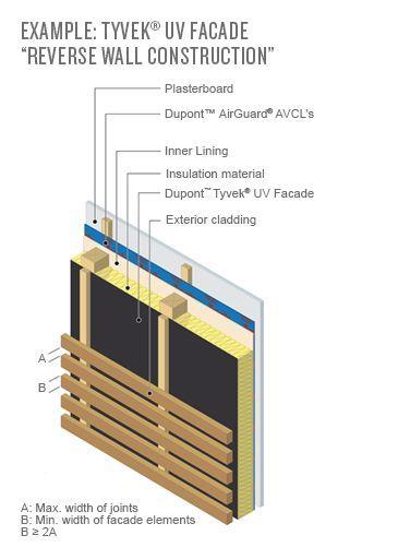 Systemy Okladzin Przeciwdeszczowych Dupont Tyvek Dupont Polska Rainscreen Cladding Cladding Systems Cladding
