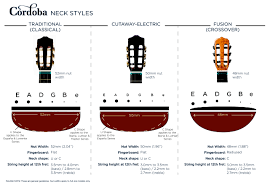 afbeeldingsresultaat voor guitar neck sizes acoustic guitar guitar guitar neck acoustic guitar. Black Bedroom Furniture Sets. Home Design Ideas