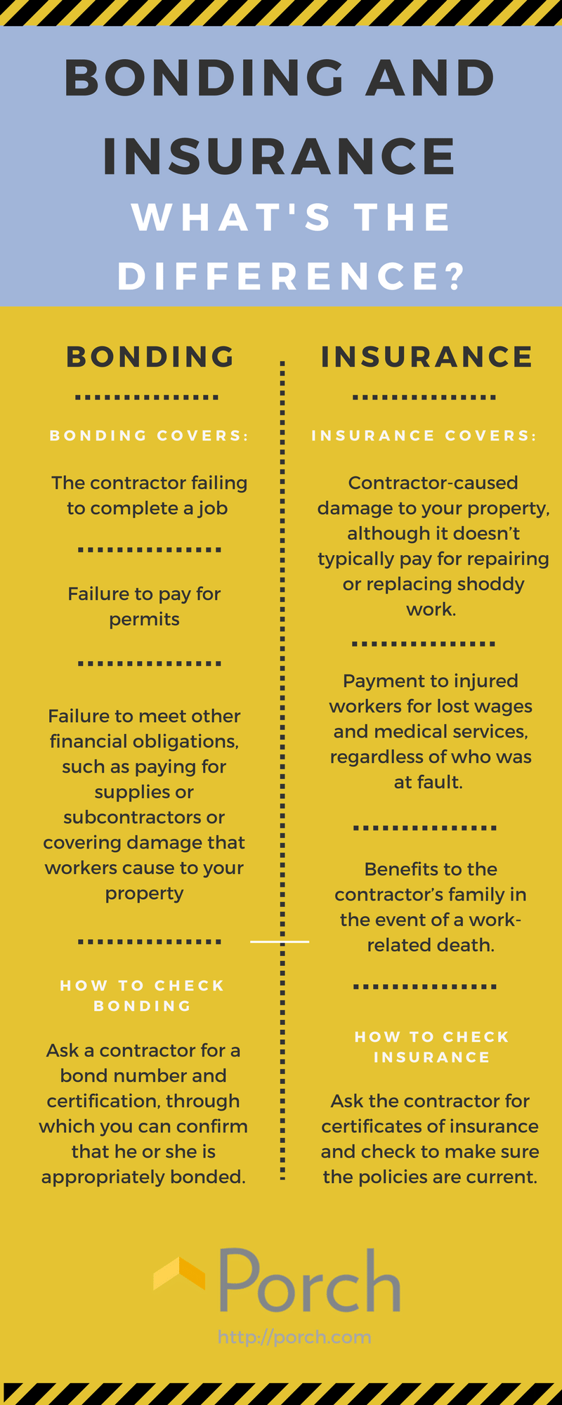 What's the Difference Between Bonding and Insurance ...