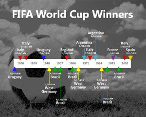 Fifa World Cup Winners Powerpoint Free Powerpoint Templates World Cup Winners World Cup Powerpoint