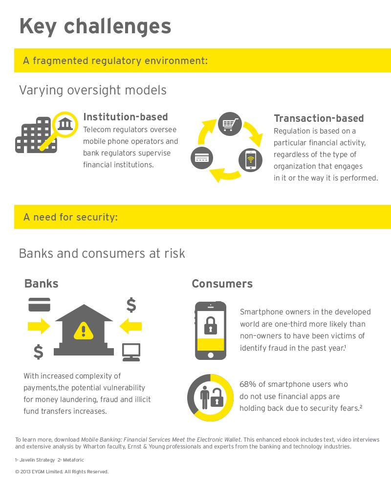 mobile banking challenges 2016-12-15 banking in sub-saharan africa:  groups operating in ssa shows that e-banking and mobile banking remain areas of  in order to respond to the challenges ssa is.