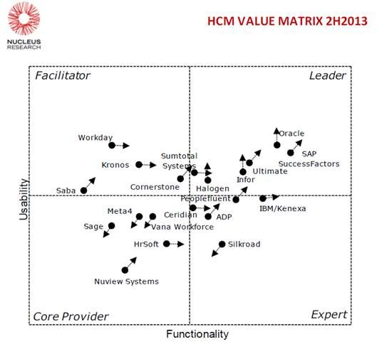 Ultimate Software Is A Leader In New Nucleus Hcm Value Matrix Report Matrix Hcm Leader